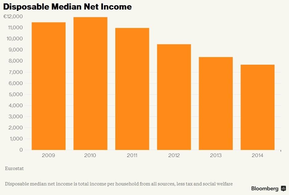 Desosable Net Incom