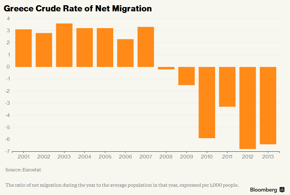 Crude Rate of Net Migration