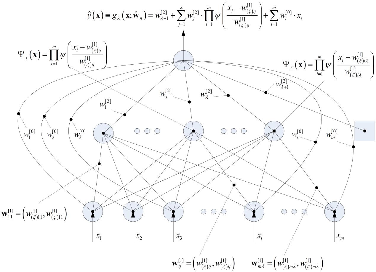 Wavelet Network