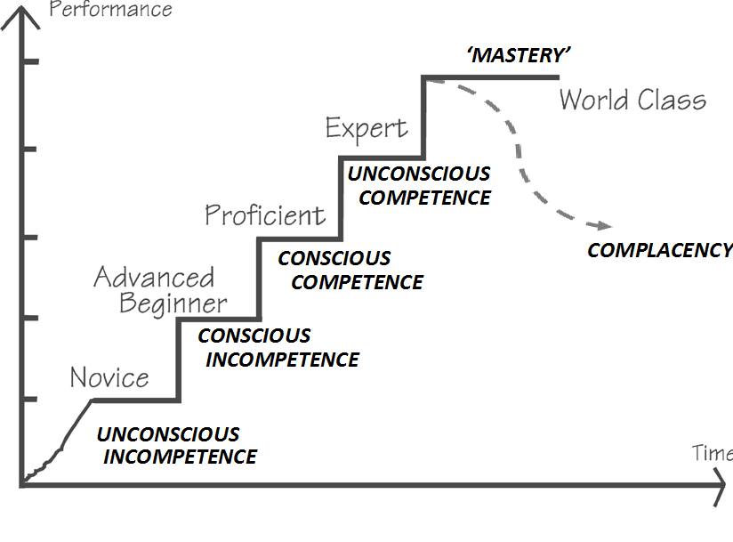 Why The Long Wait A Tour Of Competence Change Academy
