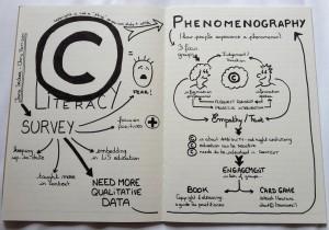 Aurelie Gandour copyright literacy sketch note LILAC 2016
