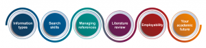 Library research skills logo