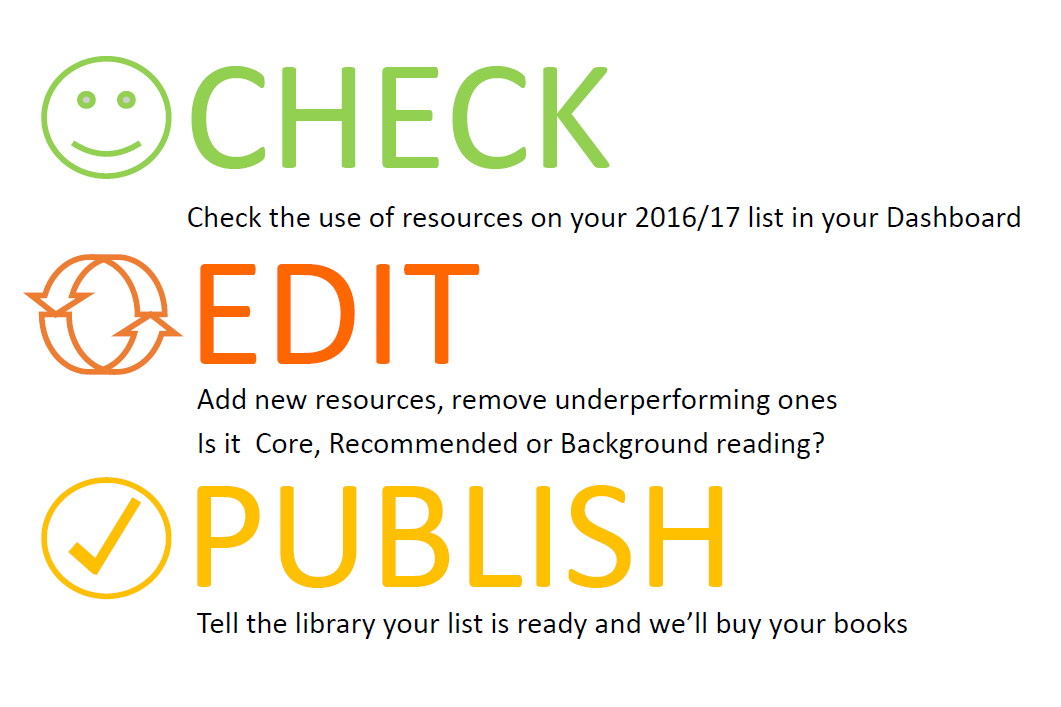 1. Check: check the use of resources on your 2016/17 list in your Dashboard. 2. Edit: add new resources, removing underperforming ones. Is it Core, Recommended or Background reading? 3. Publish: tell the Library your list is ready and we'll buy your books.