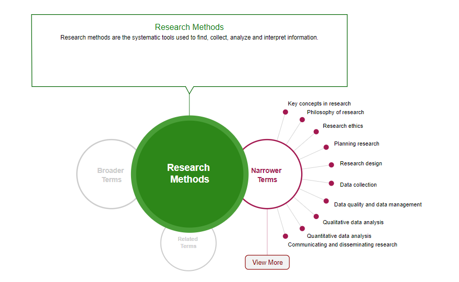 Image of Sage's method map with the concept research methods with narrow terms displayed on the right and a definition above.