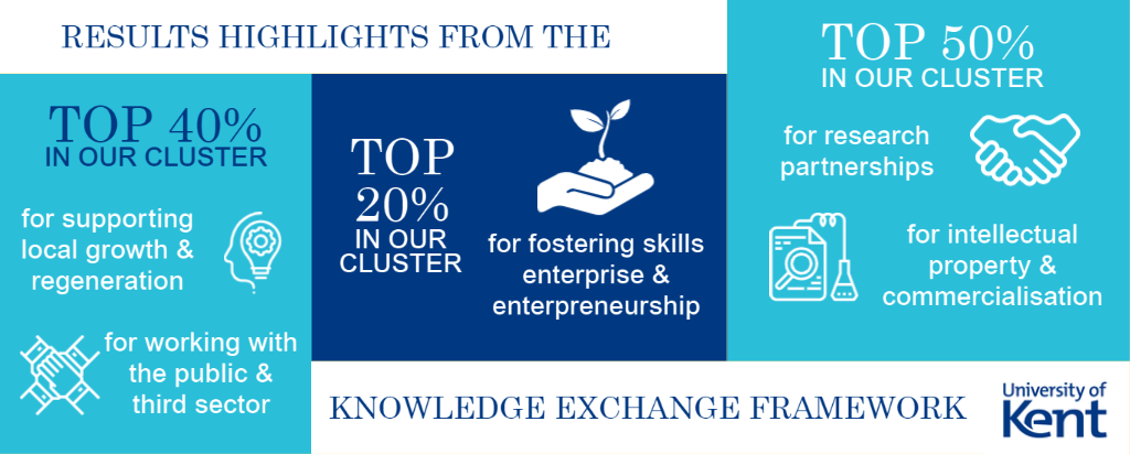 Infographic showing the top results from the University of Kent KEF assessment