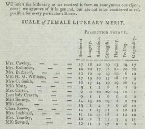 scale of literary merit