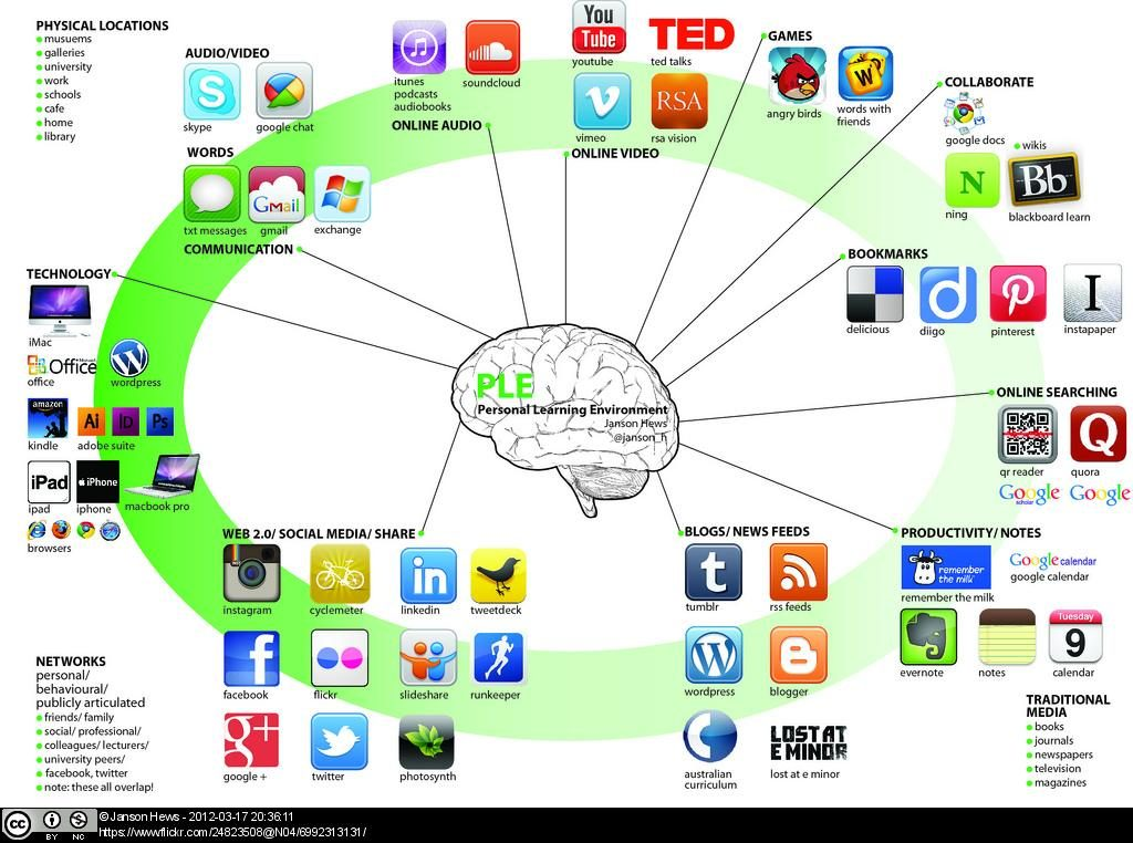 How Are Our Students Using Digital Tools For Learning