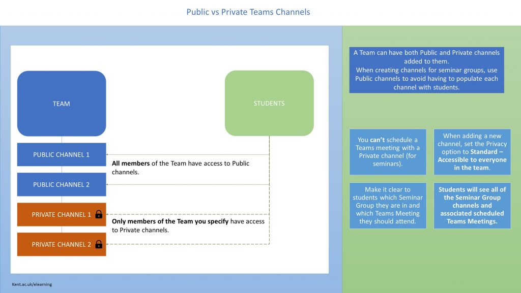 An infographic to show the differences between public and private channels