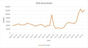A graph showing downloads from the Kent Academic Repository from August 2016 to July 2019. Downloads vary between 40-60,000 (with an outlying spike of 100,000 in Feb 2018) until Feb 2019 when they increase to around 120,000