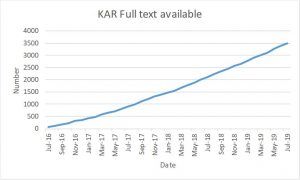 A graph showing the number of items with full text available from the Kent Academic Repository from August 2016 to July 2019. The graph increases steadily at around 1200/year