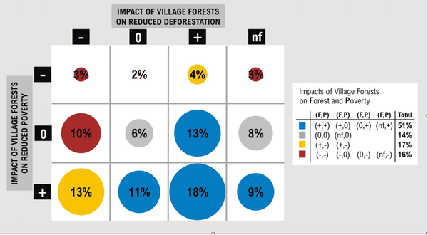 We found in 51% of cases Village Forests reduced deforestation and poverty. However, around 18% led to negative effects on deforestation and poverty, while in 13% only deforestation was reduced. See the full results in the journal People and Nature.