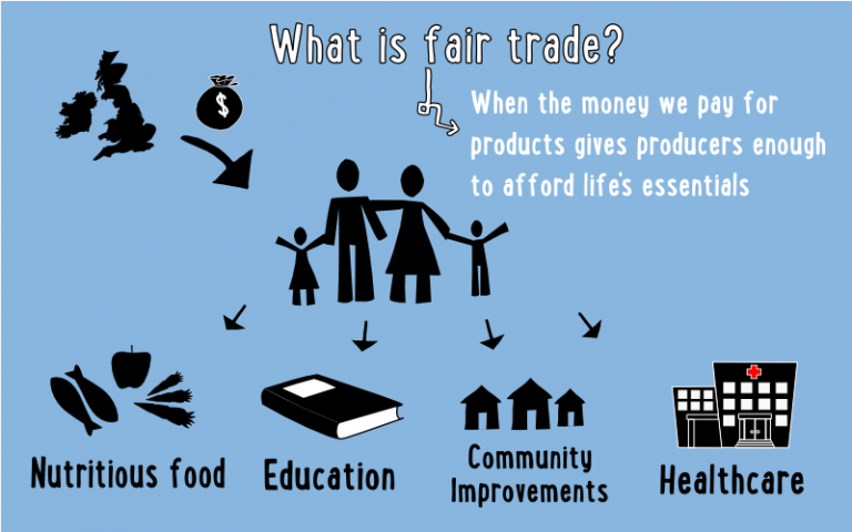 benefits from fairtrade to developing countries The many benefits and pros of fair trade is to alleviate poverty in developing countries and inculcate the five benefits of fair trade the many.