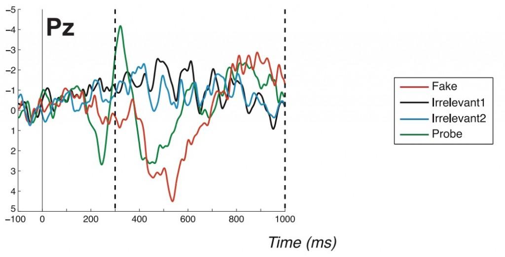 Graph of deception detection