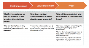An example of building a content compass