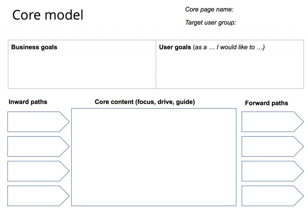 core model worksheet example