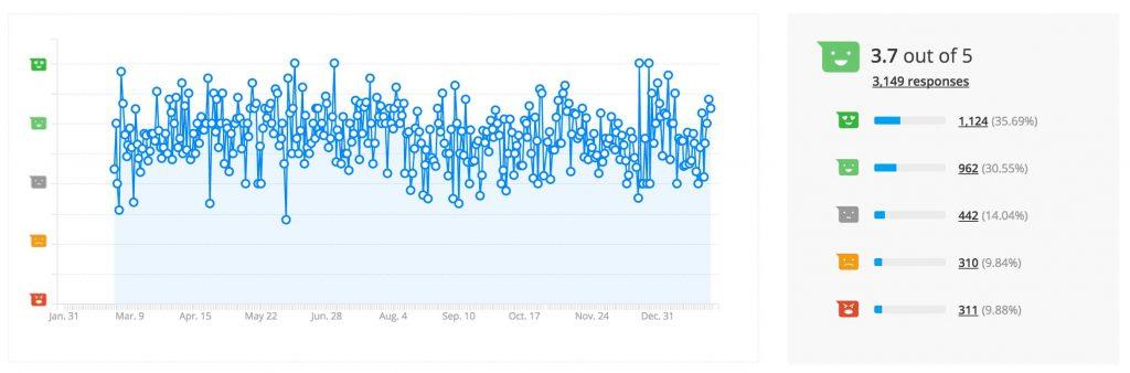 Website feedback indicator - all