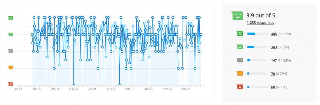 Website feedback indicator - undergraduate