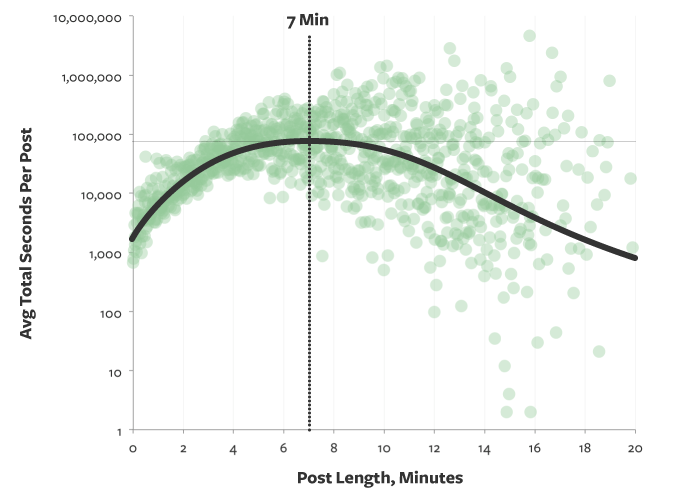 Graph showing a great length for blog posts is about 7 minutes reading time