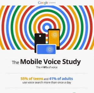 image showing 55% of teens and 41% of adults use voice search more than once a day