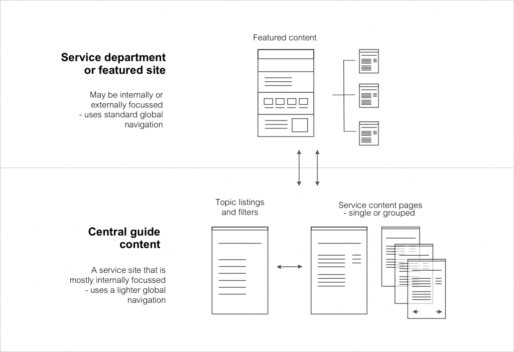 Diagram showing how Service department or featured sites (May be internally or externally focussed - uses standard global navigation) relate to Central guide content (A service site that is mostly internally focussed - uses a lighter global navigation)